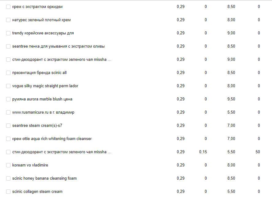 Результаты продвижения интернет-магазина косметики