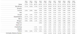 Таблица популярности CMS